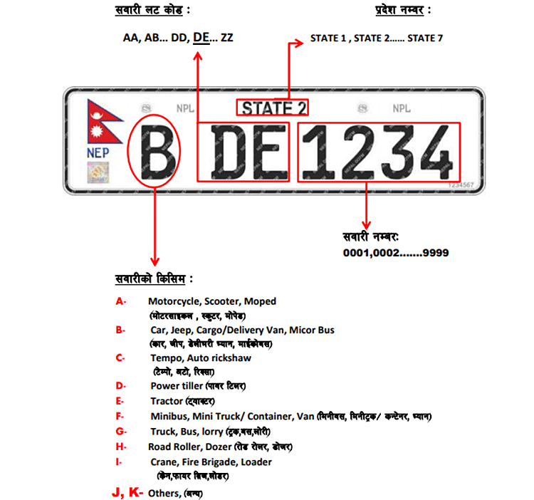 embossed number plate information
